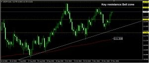 USDJPY Daily Forecast: November 28
