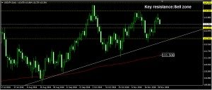 USDJPY Daily Forecast: November 29