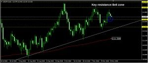 USDJPY Daily Forecast: November 30