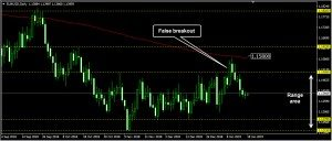 EURUSD Daily Forecast: January 18