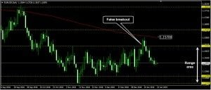 EURUSD Daily Forecast: January 22