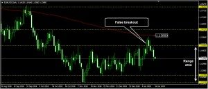 EURUSD Daily Forecast: January 16