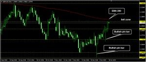 GBPUSD Daily Forecast: January 18