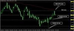 GBPUSD Daily Forecast: January 21