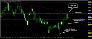GBPUSD Daily Forecast: January 22