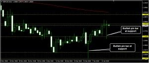 GBPUSD Daily Forecast: January 16