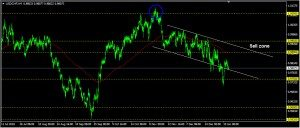 USDCHF Daily Forecast: January 15