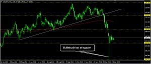 USDJPY Daily Forecast: January 15