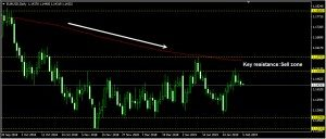 EURUSD Daily Forecast: February 05