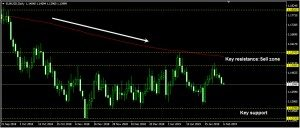 EURUSD Daily Forecast: February 06