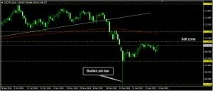 USDJPY Daily Forecast: February 04