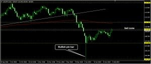 USDJPY Daily Forecast: February 05