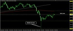USDJPY Daily Forecast: February 06