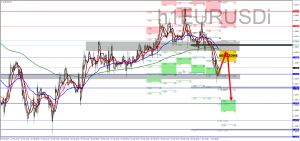 EURUSD H1 SHORT SETUP, 04 MARCH 2019