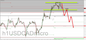 USDCAD SHORT SETUP, 25 MARCH 2019