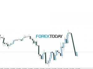 📈 Live Forex Trading and Technical Analysis – Forex.Today