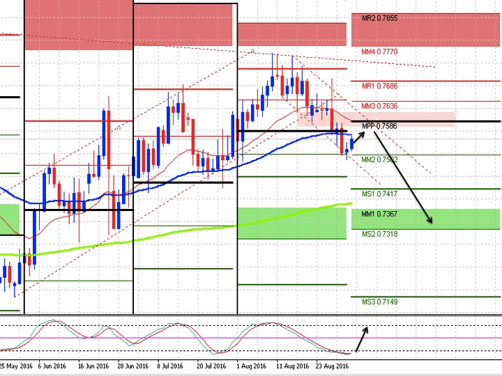 What news moves gbpaud pair in forex